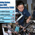 TESDA Automotive Servicing Schools in Metro Manila