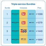 Sky Cable Philippines, Bundles
