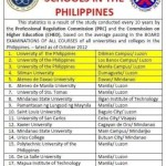 Top 20 Schools (Colleges and Universities) in the Philippines