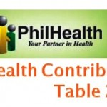 Philhealth Contribution Table 2015 for Self-Employed, Voluntary, and OFW