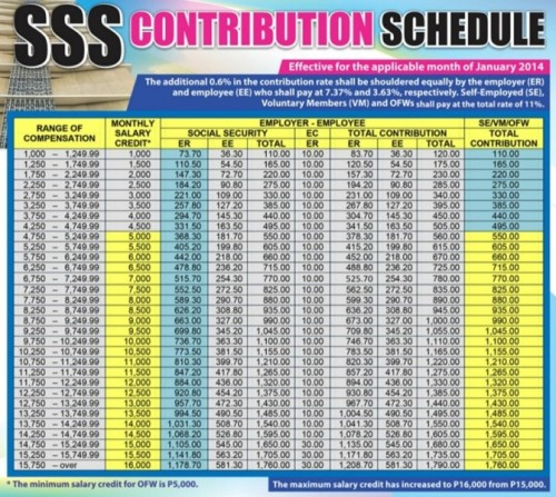 SSS Contribution Table 2014, Benefits, and Mode of Payment