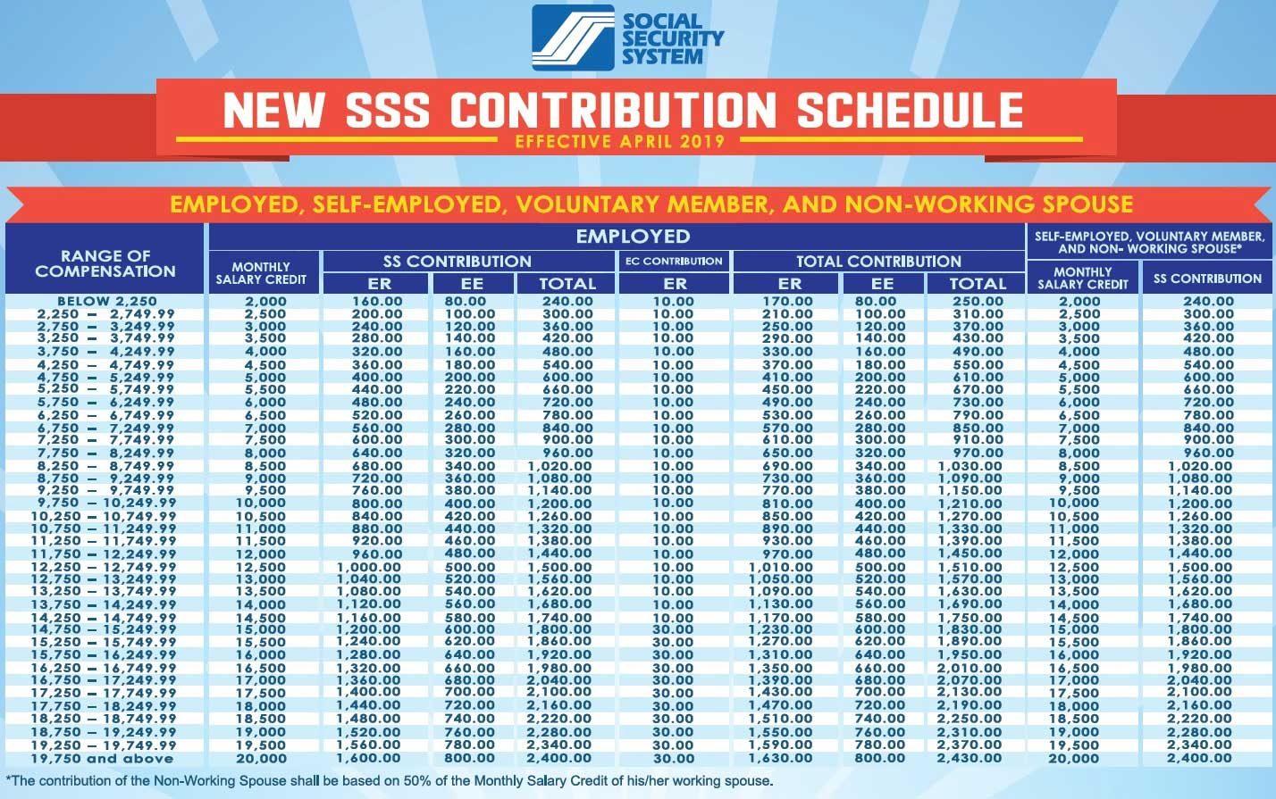 sss contribution table 2019 employed voluntary spouse