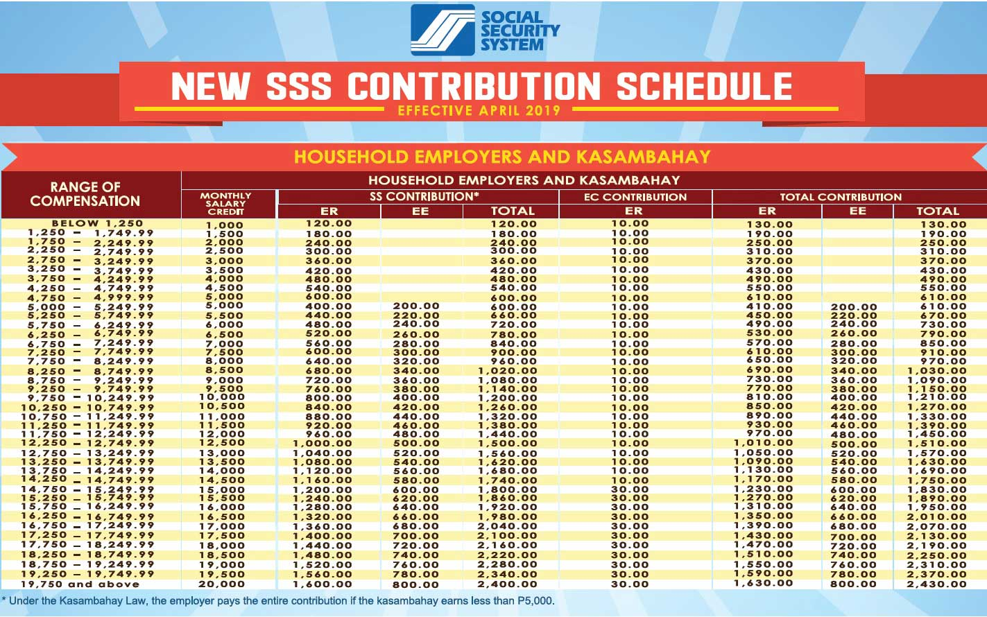 sss contribution table 2019 kasambahay