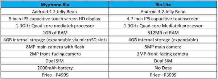 myphone rio and rio lite price