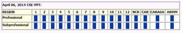cse ppt result april 2014