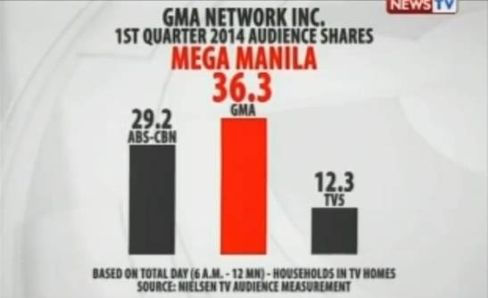 gma7 tv ratings in mega manila for march 2014