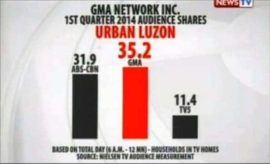 gma7 tv ratings in urban luzon as of march 2014