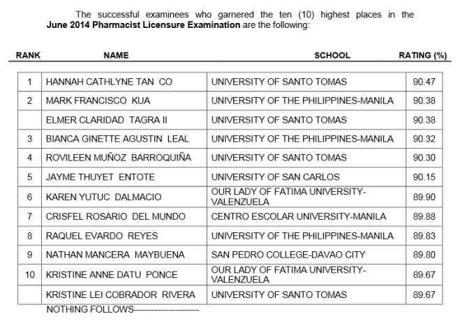 top 10 in June 2014 Pharmacist Licensure exam result