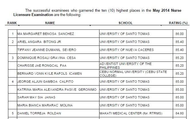 top 10 in May 2014 Nursing Licensure Exam