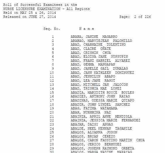 may 2014 nursing board exam result