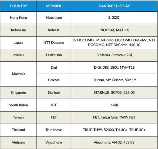 smart all day data roaming abroad partners