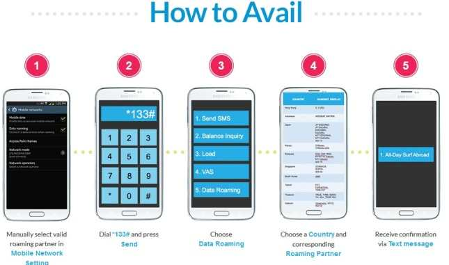 smart all day surf abroad how to avail