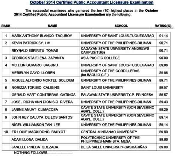 topnotchers top 10 in cpa licensure exam october 2014