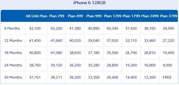 globe iphone 6 128gb postpaid plan
