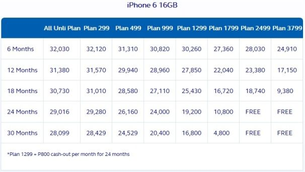 globe iphone 6 16gb postpaid plan
