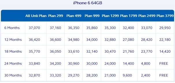 globe iphone 6 64gb postpaid plan