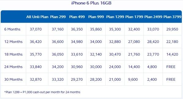 globe iphone 6 plus 16gb postpaid plan