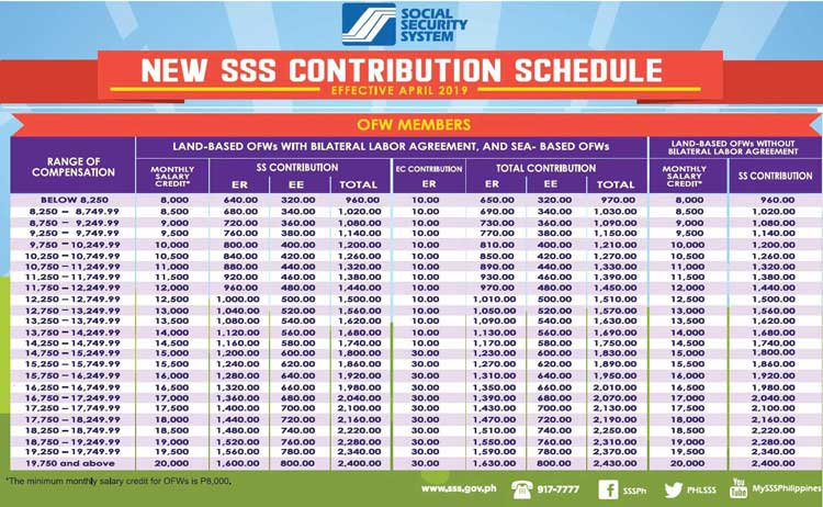 sss contribution table for overseas filipino workers ofw