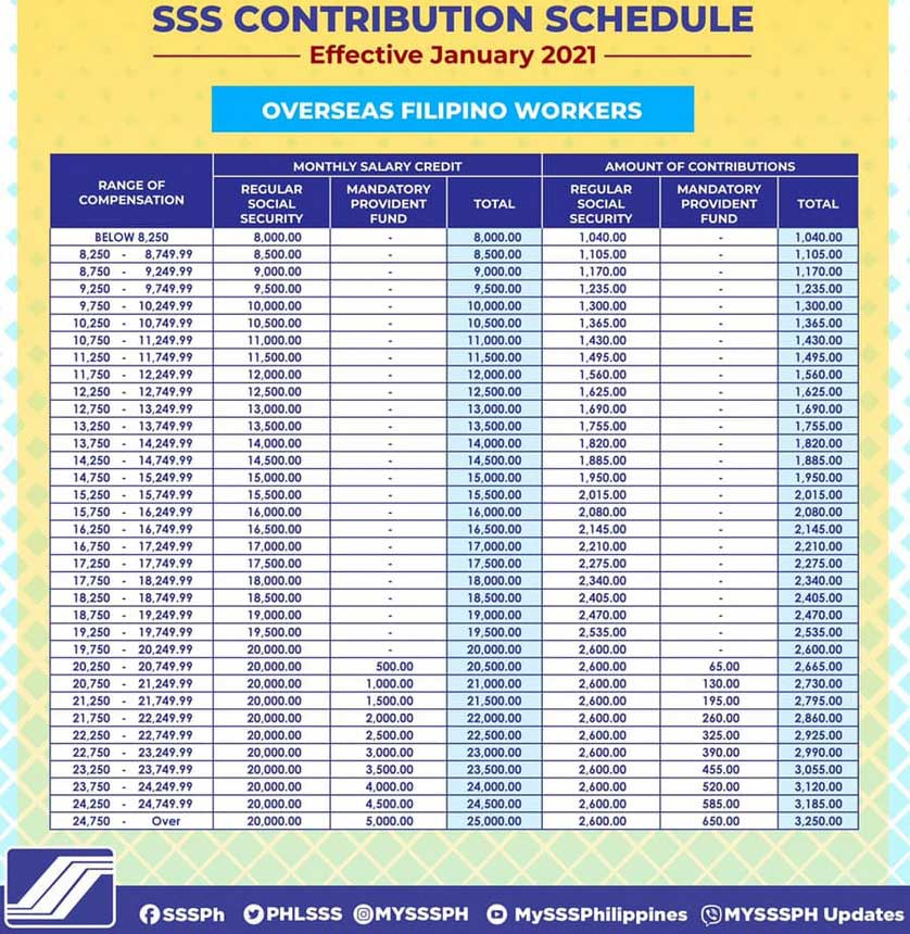 sss-contribution-table-effective-2021-for-OFW-overseas-filipino-workers