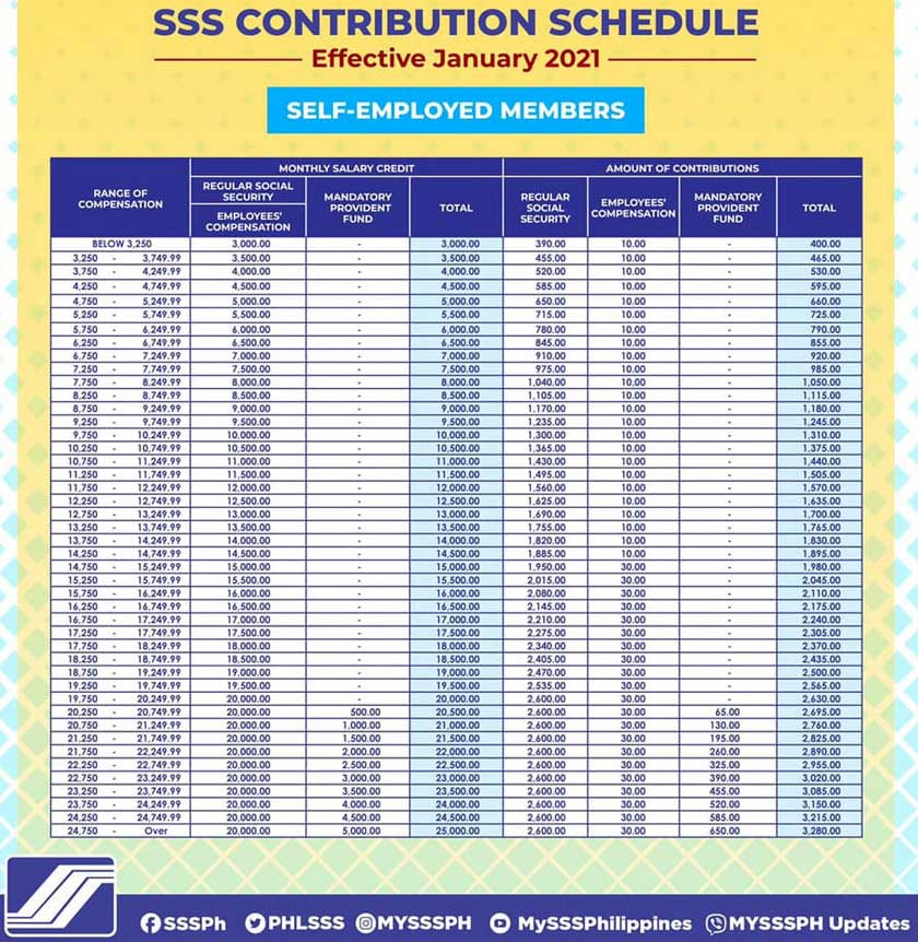 sss-contribution-table-effective-2021-for-self-employed-members