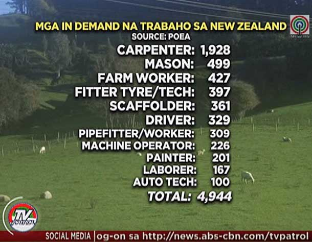 New Zealand has 5000 Job Openings, Salary around 100K Pesos