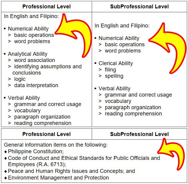 civil service exam coverage